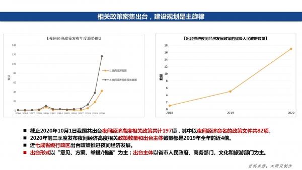 赵一静2020中国夜间经济发展报告_17