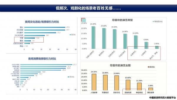 赵一静2020中国夜间经济发展报告_24