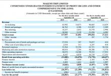 MakeMyTrip:2021财年Q2收入仅2110万美元