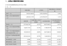 峨眉山A:前三季度营收3.6亿元 亏损7769万元
