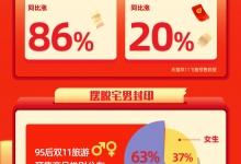 飞猪:95后成新消费主力 双11旅游预订量同比涨86%