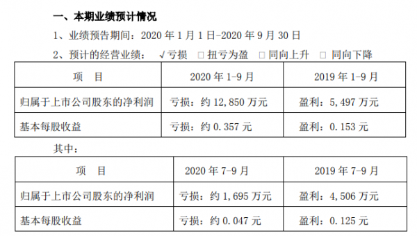 桂林旅游:预计2020前三季度亏损约1.29亿元
