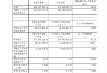 国旅联合:前三季度营收4.12亿元 同比增61.04%