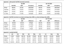 IHG:Q3 RevPAR同比下降53.4% 入住率得到改善