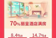 """麗呈:2020""""十一""""旅游住宿大數據報告"""