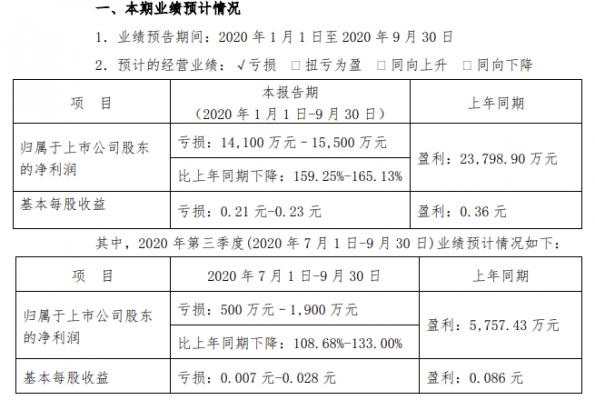 岭南控股:2020年前三季度预亏1.41至1.55亿元