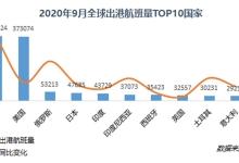中国:9月机场航班量居全球之首 同比恢复超9成