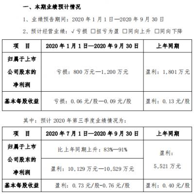 三特索道:2020年前三季度预亏800至1200万元