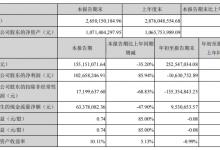 三特索道:前三季度亏损1063万元 同比降159.03%