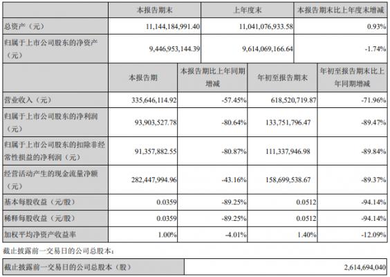 宋城演艺:前三季度净利润同比下降近九成