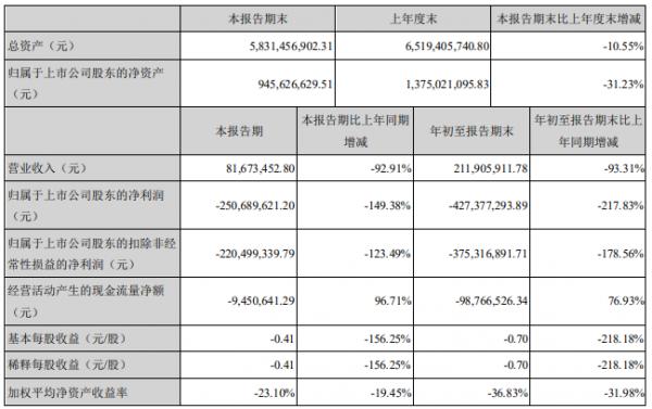 腾邦国际:三季度净亏4.27亿 同比下降217.83%