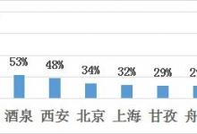 途家國慶鄉村民宿報告:西部地區增速超160%