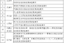 """文旅部:""""紅色旅游發展典型案例""""揭曉"""
