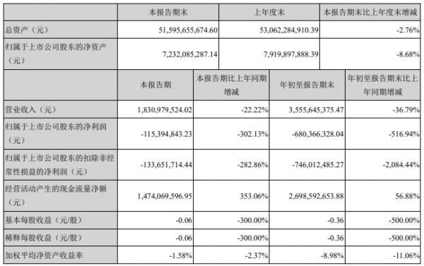 新华联:前三季度营收35.56亿元 净亏6.8亿元