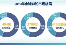 中国邮轮市场数据背后的信息