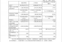 云南城投:前三季度营收37.05亿元 同比下降23.64%