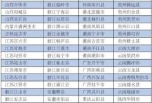 报告:2020中国旅游百强县名单揭晓