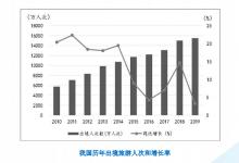 中国出境游报告:2019出境旅游规模达1.55亿人次