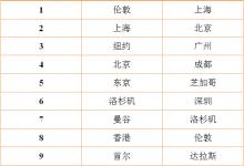 IATA:世界连通性排名改变 中国四城居前四位