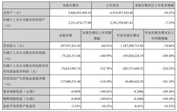 凱撒旅業:前三季度凈虧1.93億 同比下降189.3%