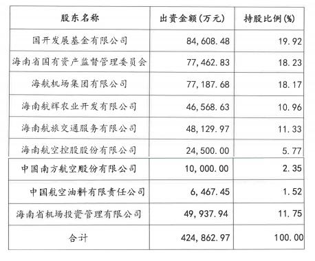 海口美兰机场:海南省发展控股转让18.23%股权