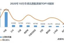 中国:10月北京大兴机场航班量增速全球最快
