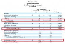 TripAdvisor:Q3复苏明显,总收入1.51亿美元