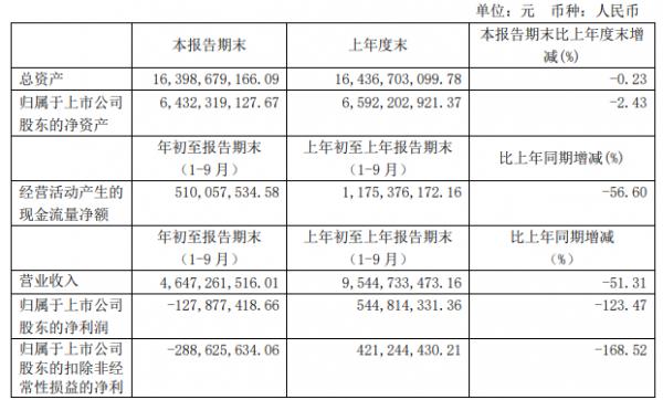 中青旅:第三季度业绩降幅收窄 业务逐步恢复