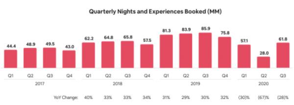 Airbnb:将IPO定价定为每股44-50美元