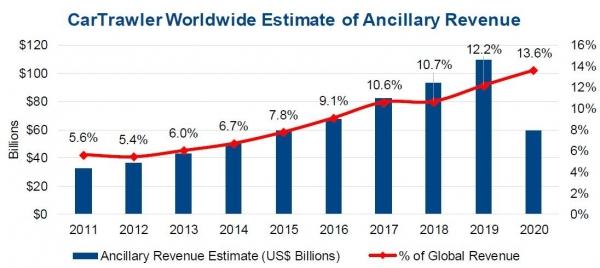 数据:2020年全球航司辅收将同比降47%