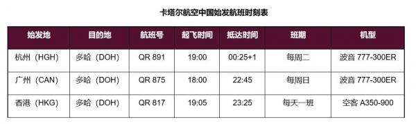 卡塔尔航空:自22日起恢复杭州-多哈客运服务