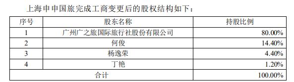 廣之旅:收購上海申申國旅股權完成工商登記變更