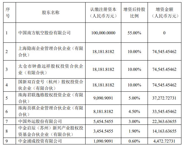 南航:子公司南航物流获增资 33.55 亿元