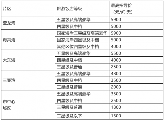 三亚:公布春节期间旅游饭店标准客房价