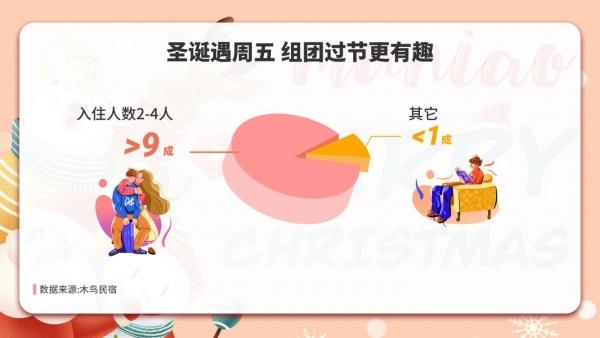 木鸟民宿:元旦订单预计恢复至去年1.5倍