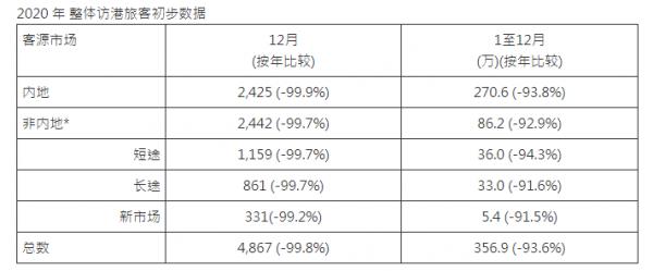 香港:2020年访港旅客约357万人次 同比跌93.6%