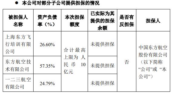 东航:为一二三航空等全资子公司提供10亿元担保