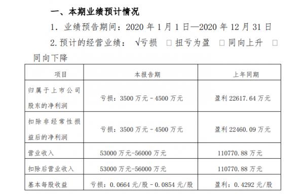 峨眉山A:预计2020年度业绩亏损至少3500万元