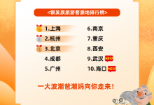 飞猪:银发族平均旅行2.7次 平均消费金额增17%