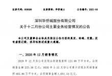 华侨城:2020年实现合同销售金额1051.54亿元