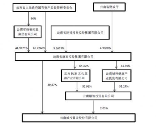 云南城投:控股股东康旅集团股权结构变动