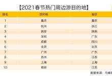 """马蜂窝:""""就地过年""""趋势下""""周边游""""搜索热度涨71%"""