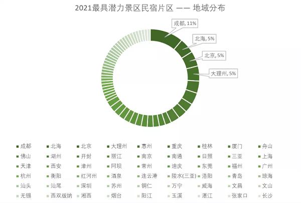 途家:胡润发布民宿相关榜单 民宿行业有何新机遇