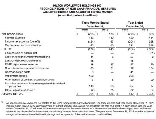 希尔顿集团:2020全年亏损7.2亿美元