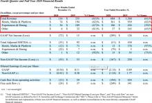 TripAdvisor:2020年收入降六成 净亏损2.89亿美元