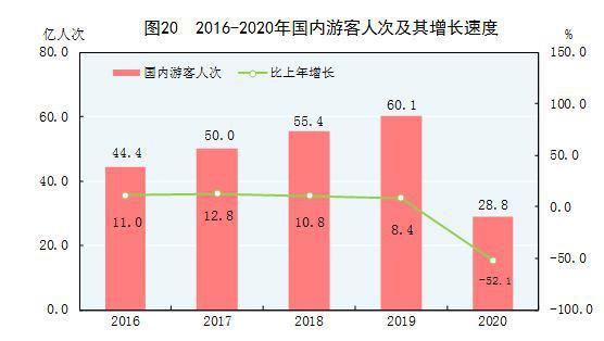 国家统计局:2020年国内游客28.8亿人次