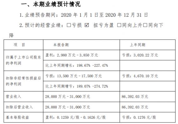 西安旅游:转让全资子公司及政府补助下 扭亏为盈