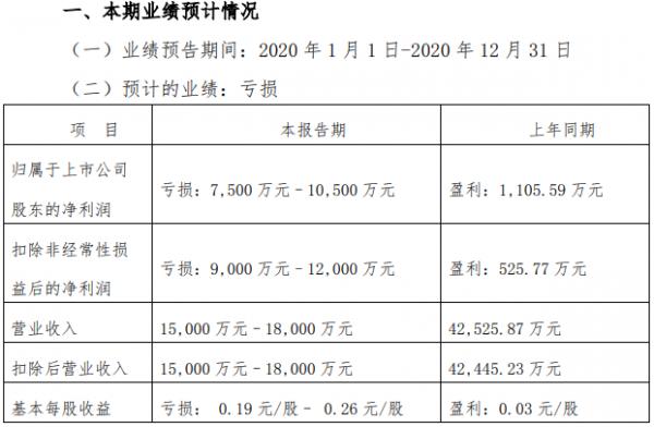 张家界:2020年预亏7500万元至1.05亿元