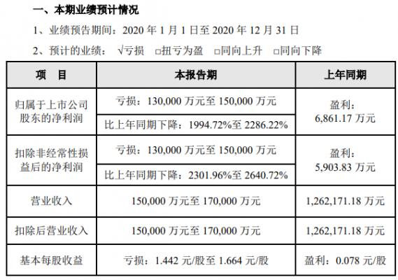 众信旅游:预计2020年亏损13亿元至15亿元
