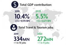 WTTC:2020年全球旅游业亏损近4.5万亿美元